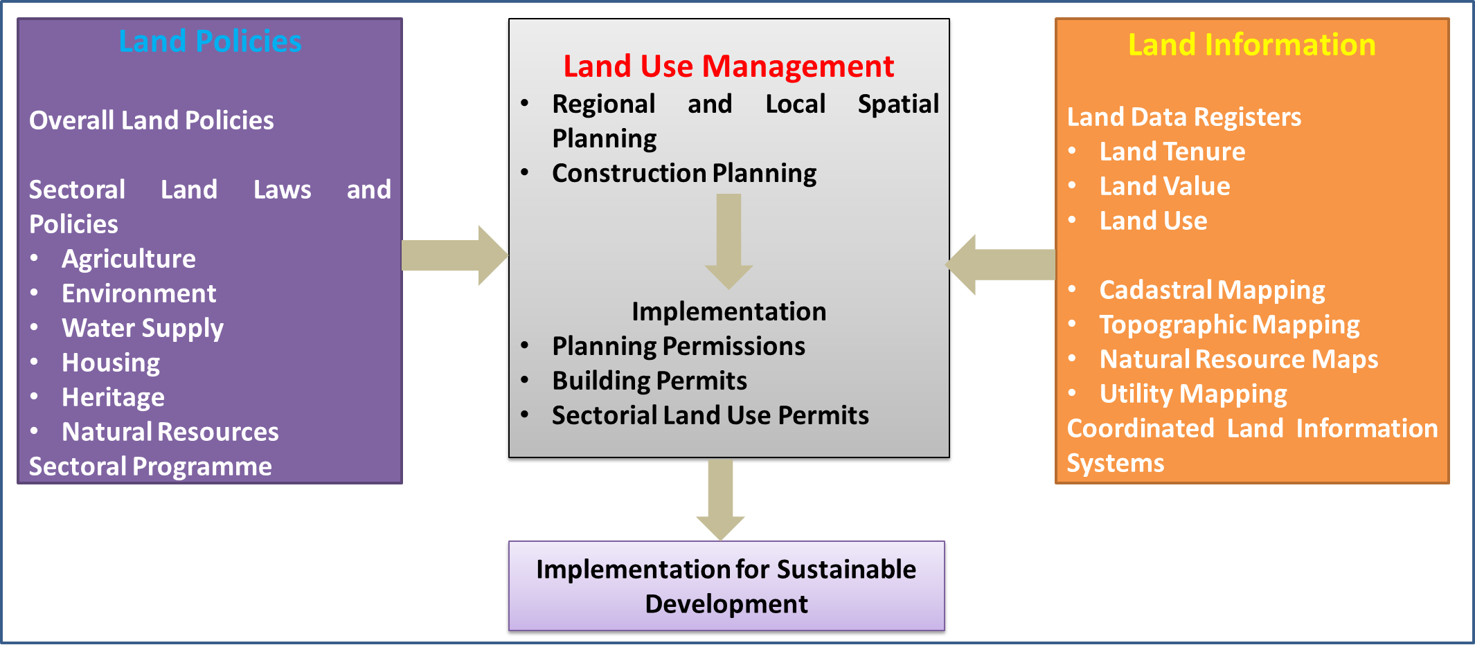 Various land use in nigeria urban